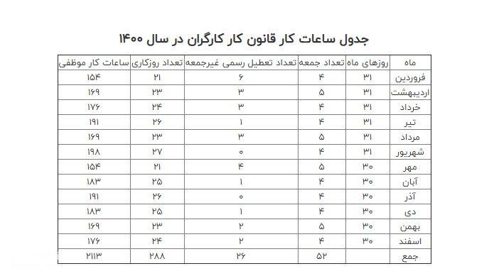 جدول حقوق کارگران خرداد 1400