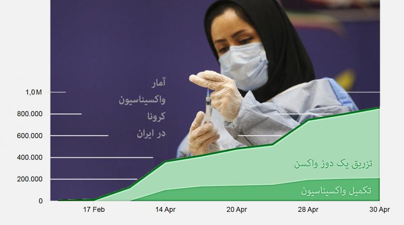 واکسیناسیون کرونا در دنیا چقدر موثر بوده است؟