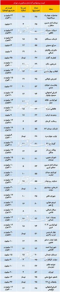 قیمت مسکن در نقاط مختلف تهران/ جدول